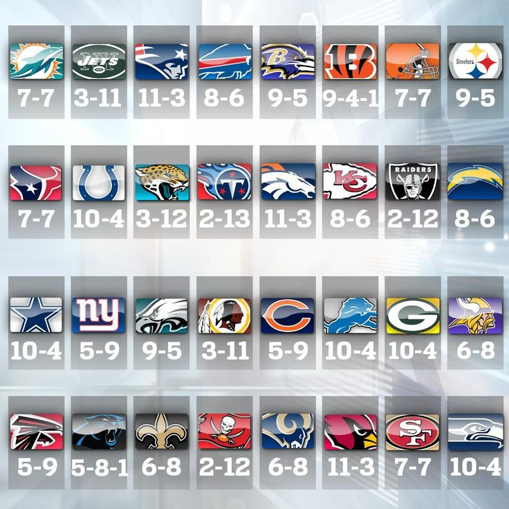 These are the NFL standings as of 12/21/14