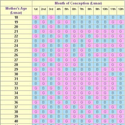 Due date calculator by ovulation in Australia