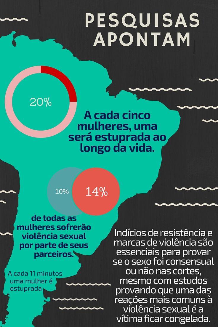 Pesquisas apontam que a cada 11 minutos uma mulher é estuprada no brasil. | Pense nisso