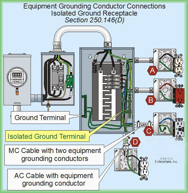 Electrical Wiring Sub Panel Grounding - Wiring Diagrams Owner on