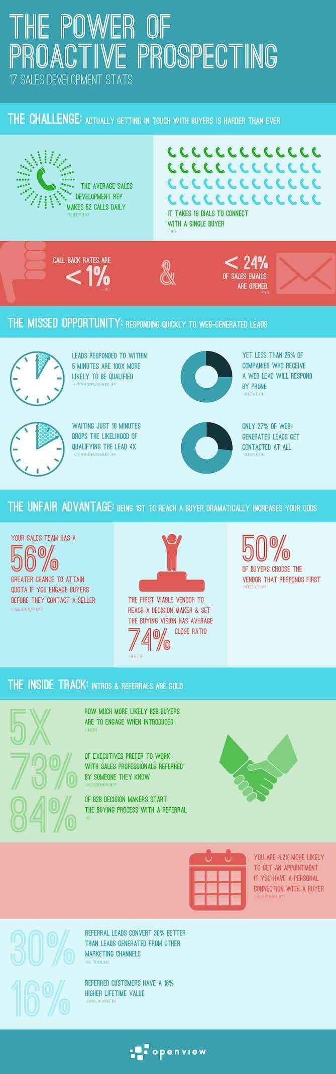 17 Surprising Stats on Sales Prospecting That Will Change the Way You Look at Cold Calling [Infographic]