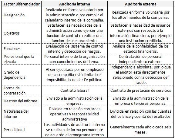 Diferencias entre auditoría interna y externa | Gerencie.com