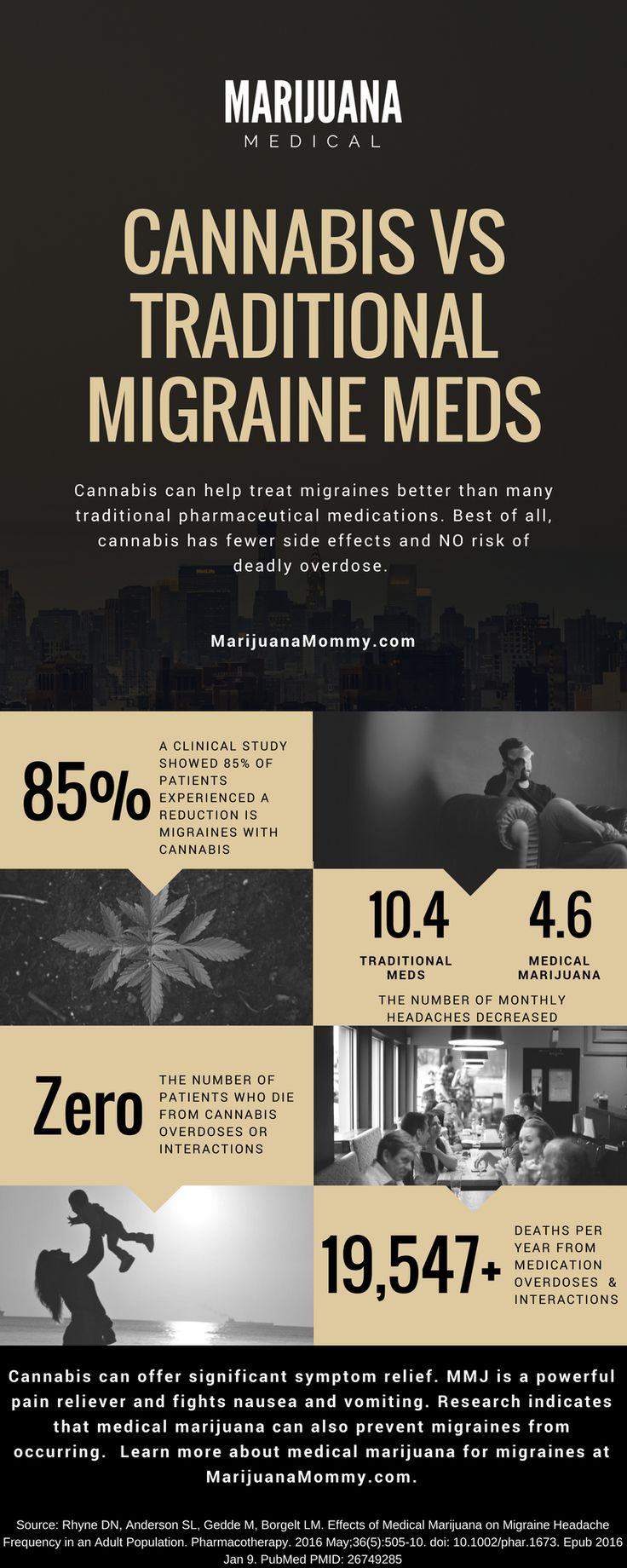 Can cannabis help migraines? Here's the science behind why medical marijuana relieves headaches and the differences between MMJ vs Traditional Migraine Meds #headachechart