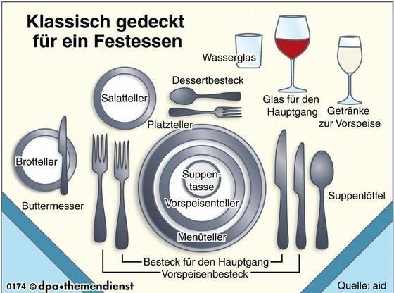Alles hat seinen Platz: So wird der Tisch richtig eingedeckt. (Bild: dpa-Infografik/dpa/tmn)