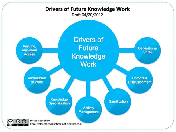 the future of knowledge work and the return of task