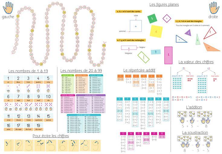 Outils pour la classe - Sous-mains et marque-page CP/CE1 - Cycle 2 ~ OrphéecoleCycle 2 ~ Orphéecole