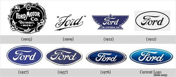Top 40 des évolutions de logos de marques célèbres