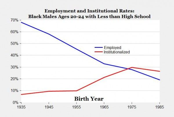 Chart of the day: Work vs. jail shares for black male high school dropouts ages 20-24 since 1935