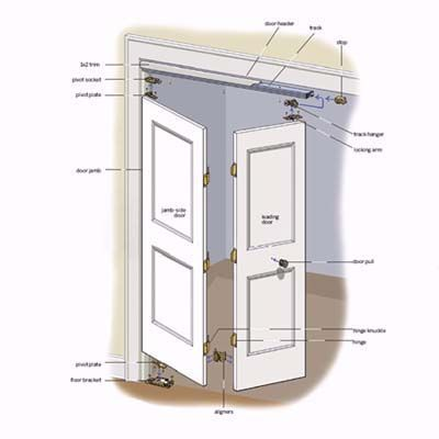 Illustration: Gregory Nemec | thisoldhouse.com | from How to Install Bifold Doors