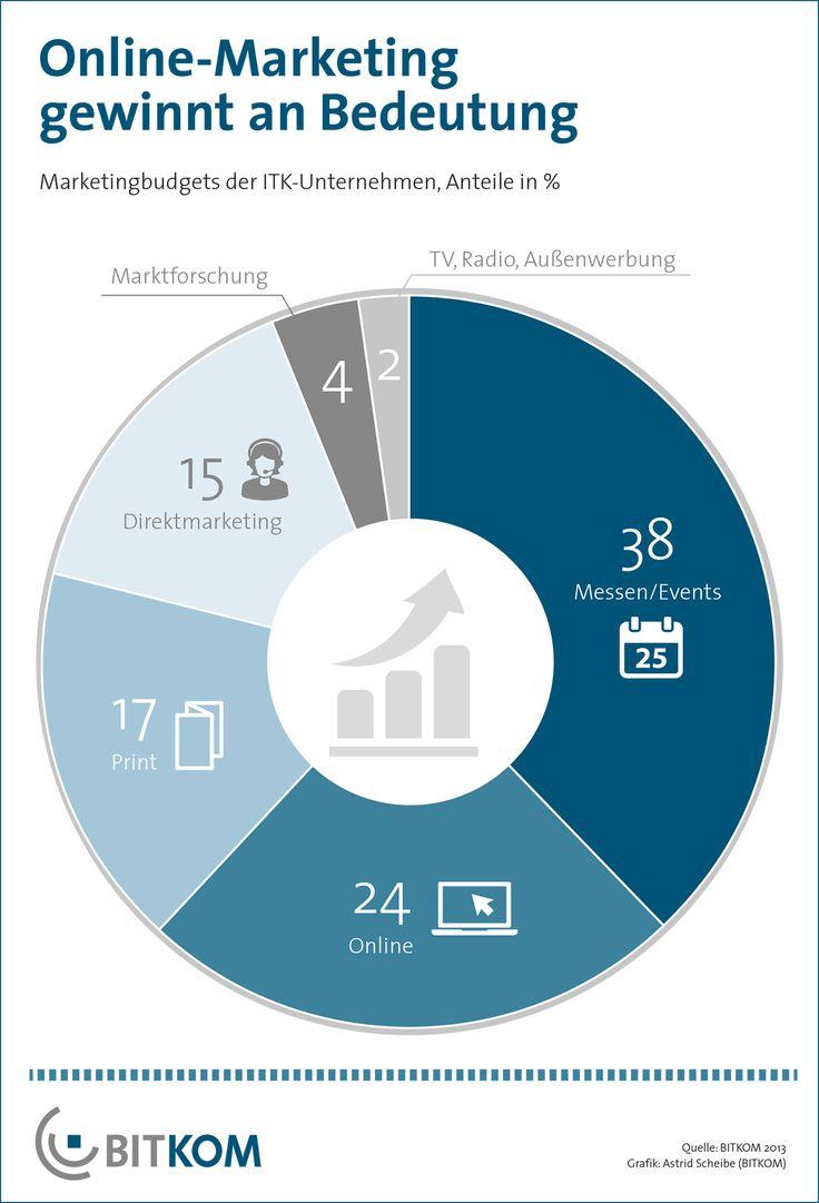Marketing findet verstärkt in sozialen Netzwerken statt