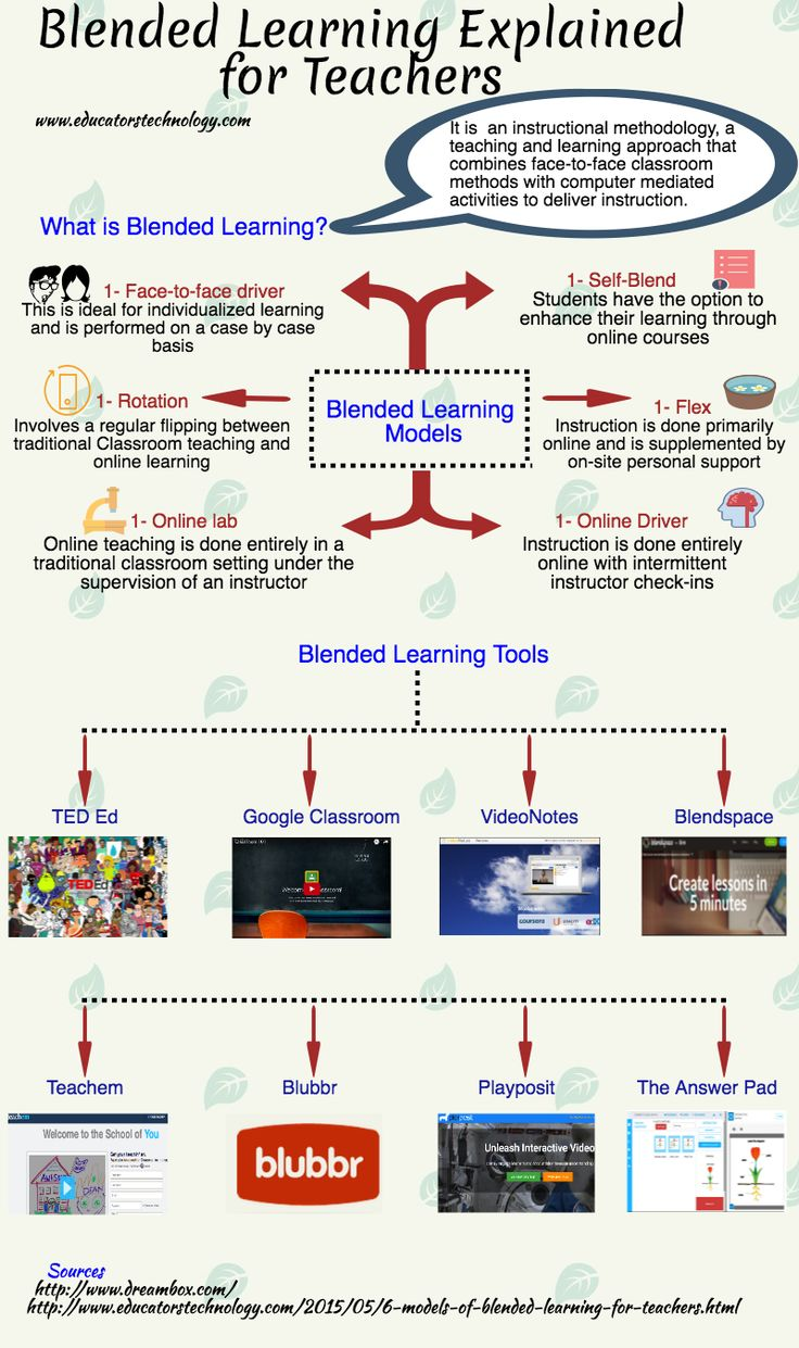 Here Is A Good Visual on Blended Learning                                                                                                                                                                                 More