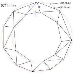 STL (file format) - Wikipedia, the free encyclopedia