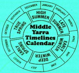Middle Yarra Timelines Calendar