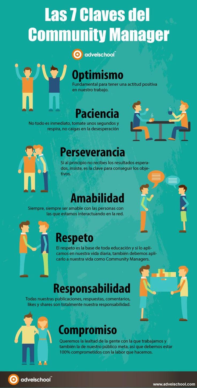 Infografía en español con las 7 claves o cualidades que debe tener un buen Community Manager para realizar su tarea con solvencia y acierto.