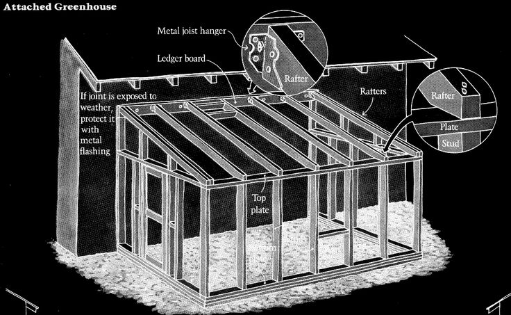diy plans for a lean to greenhouse attached to your home