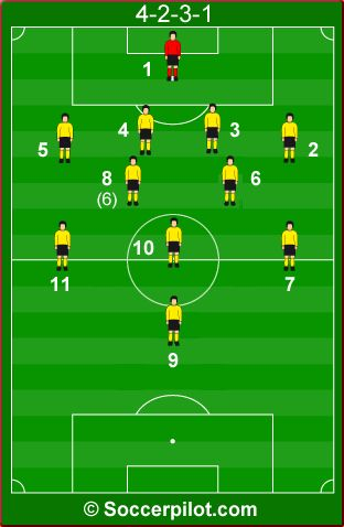 Systems of play 4-2-3-1 - Good explanation of the roles of each position