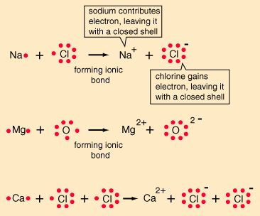 Ionic Bonds    In chemical bonds, atoms can either transfer or share their valence electrons. In the extreme case where one or more atoms lose electrons and other atoms gain them in order to produce a noble gas electron configuration, the bond is called an ionic bond.    Typical of ionic bonds are those in the alkali halides such as sodium chloride, NaCl.