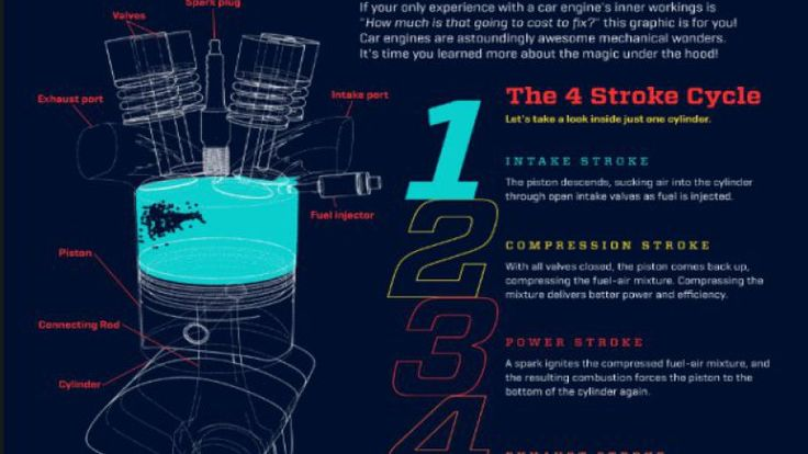 How A Car Engine Works infographic moves us in a good way - Autoblog