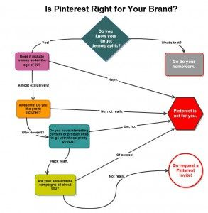 After this flowchart ask your self am I in the right place here.....
