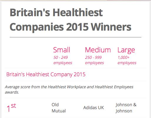 Britain's Healthiest Company winners are revealed   simply communicate
