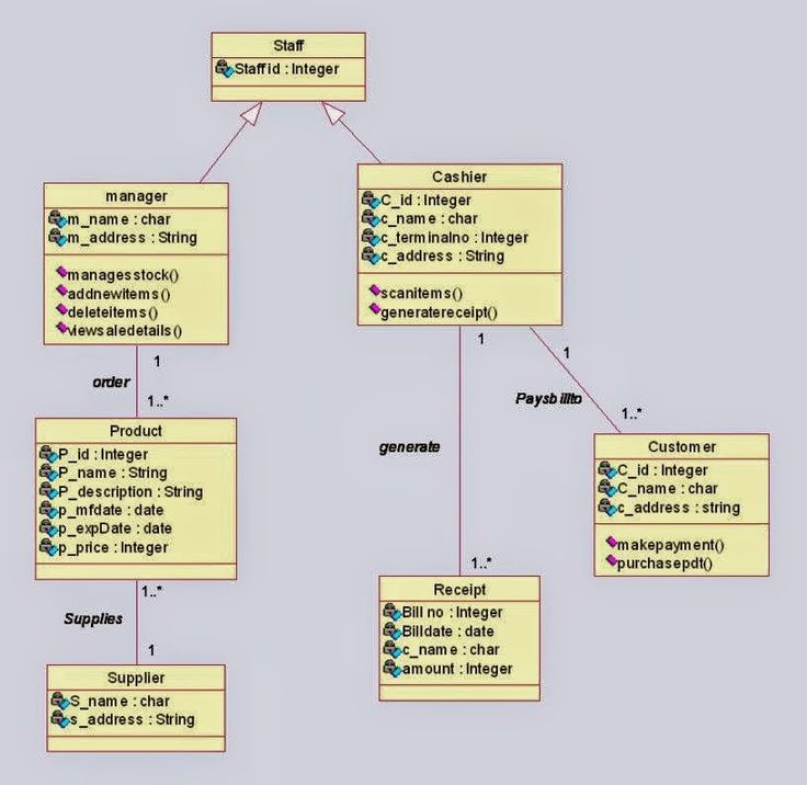 9 Best Images About Uml Diagrams For Online Shopping
