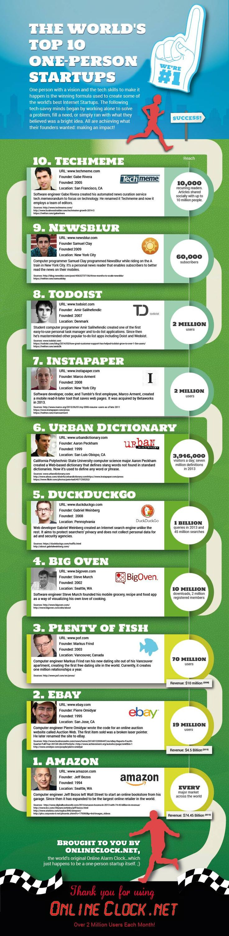 The World's Top 10 One-Person Startups #infographic #Startup #Entrepreneur