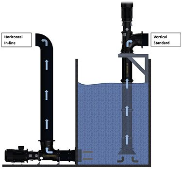 Installation diagram to show the difference between Lykkegaard A/S horizontal and vertical axiel flow (propeller) pumps