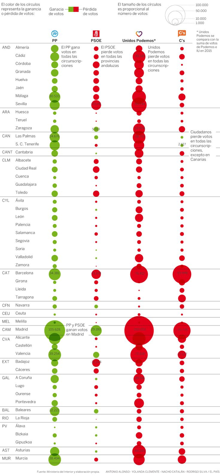 Resultados Elecciones 2016: ¿Dónde han ganado o perdido votantes los partidos? | Actualidad | EL PAÍS