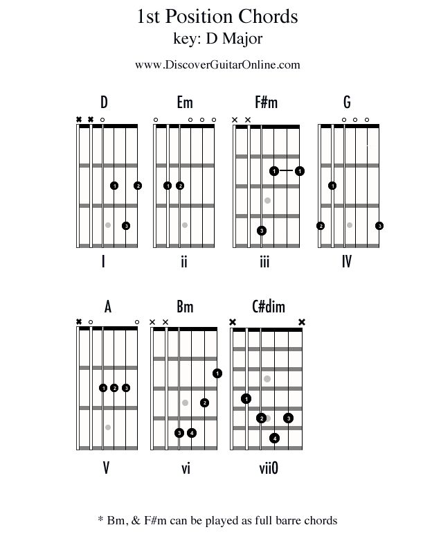 Chords in 1st position: KEY OF D : Discover Guitar Online, Learn to Play Guitar : Guitar Chords ...