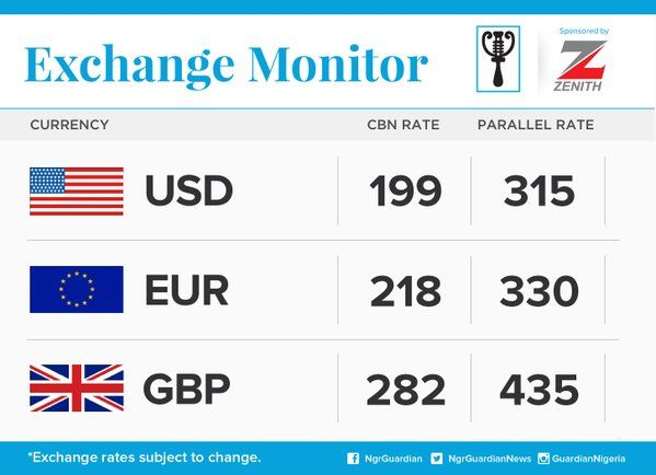 SEE Naira Rate Against Dollar Pound and Euro For Today 4/3/16
