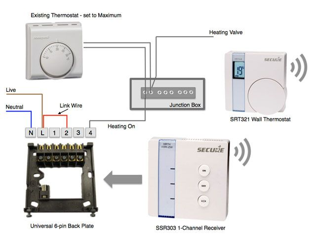 Great idea for Z-Wave heating and hot water management