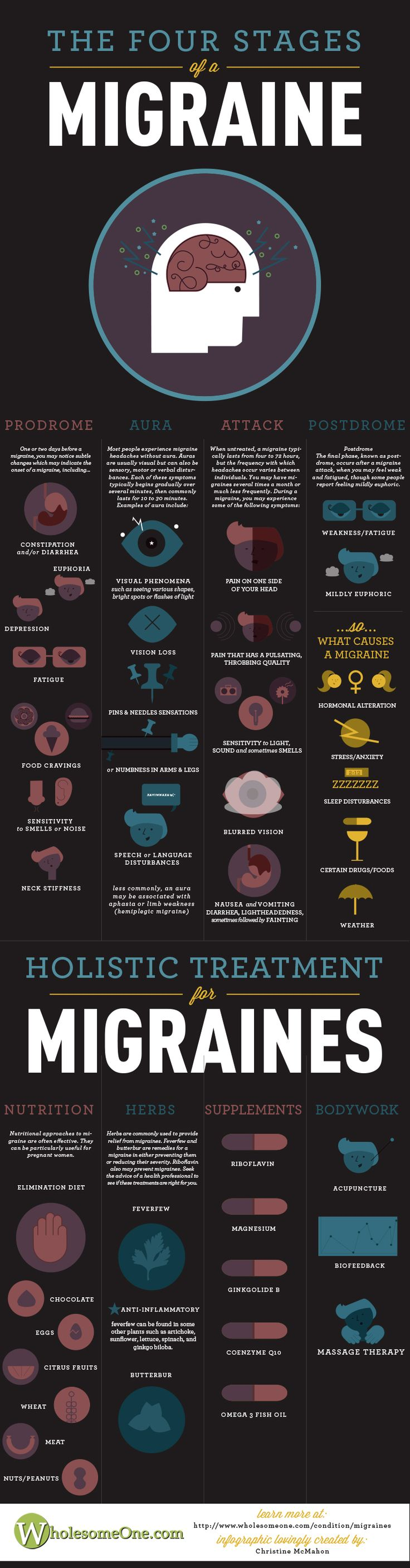Migraine Infographic - Natural Holistic Health Therapies.    Awesome! I get these too often not to know what's really happening to me!