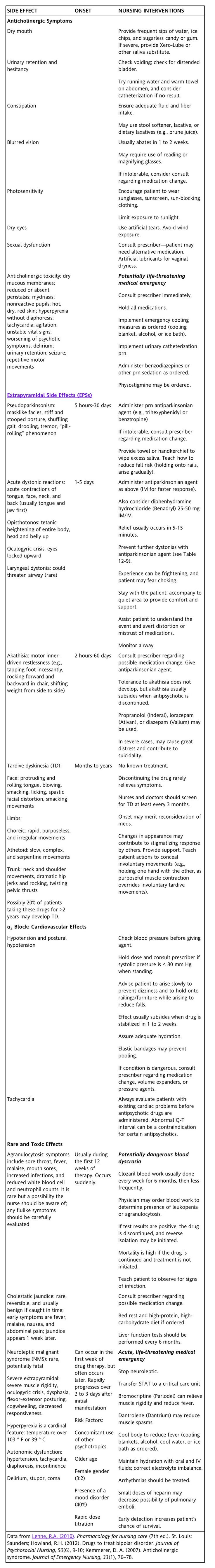 SIDE EFFECTS OF CONVENTIONAL ANTIPSYCHOTICS AND RELATED NURSING INTERVENTIONS