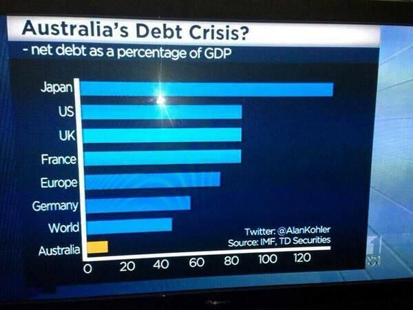 "EXPOSED: Australian ""Debt Crisis"" manufactured by Tony Abbott's Conservative Tea Party Of Australia to make them look good to voters, reinforced by Rupert Murdoch's Faux Noos parrots."