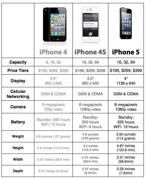 iphone 4 specs apple iphone 5 iphone 4s iphone 4 compare 10884