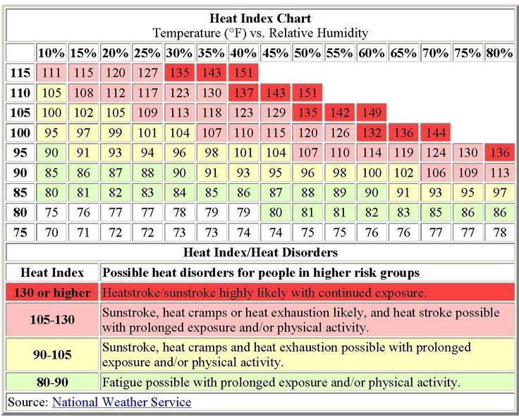 Heat Index (HI) combines air temperature with relative