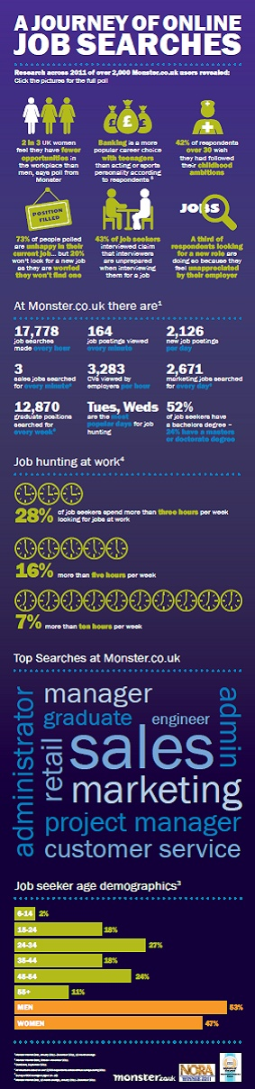 954 best Careers images on Pinterest Career advice, Dream job - monster resume search
