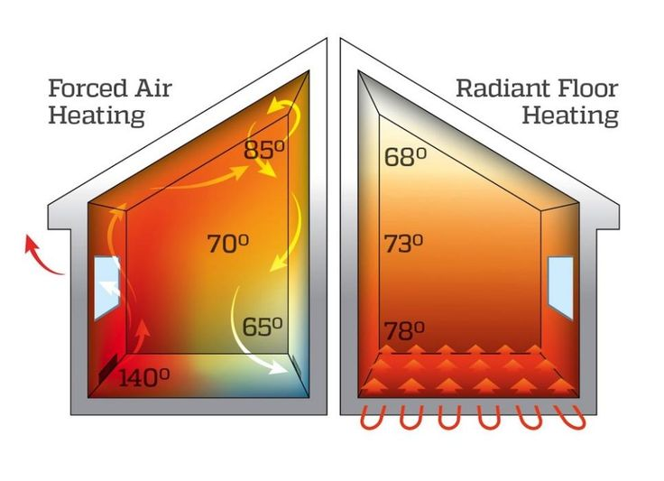 7 Myths About Radiant Heat, Debunked