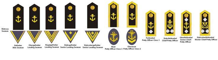 Armamentos e Reliquias das Guerras: Divisas e patentes da marinha de guerra alemã.