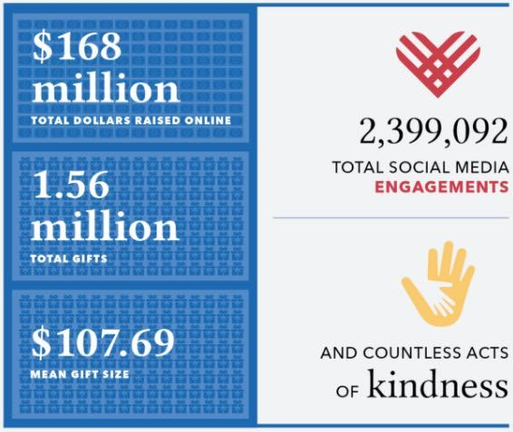 First Returns Indicate Record-Shattering #GivingTuesday 2016 Results