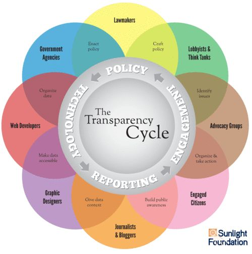 The Transparency Cycle.  http://www.clerkbase.com/transparency-defined.php