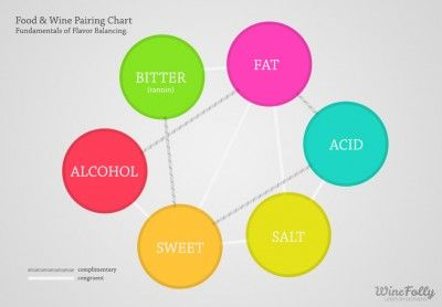 The Science of food and wine pairing