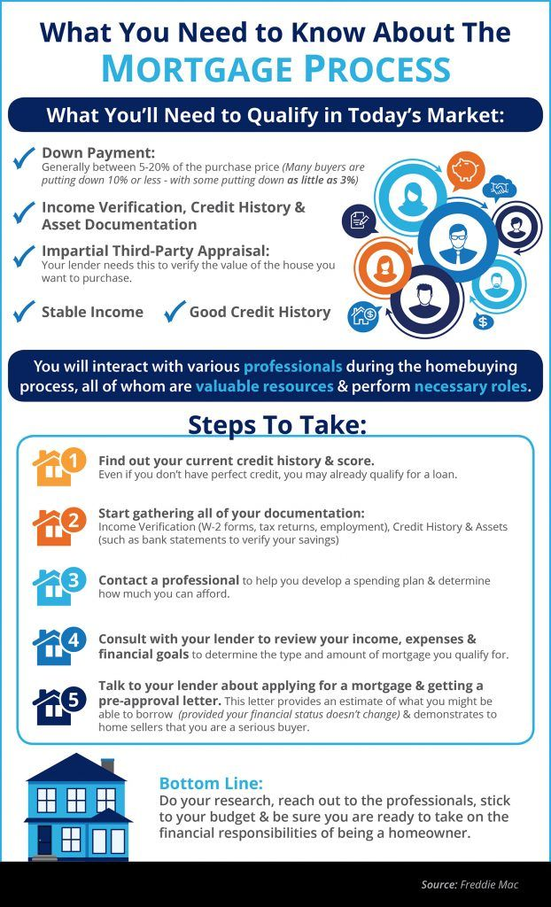 The Mortgage Process What You Need To Know Infographic