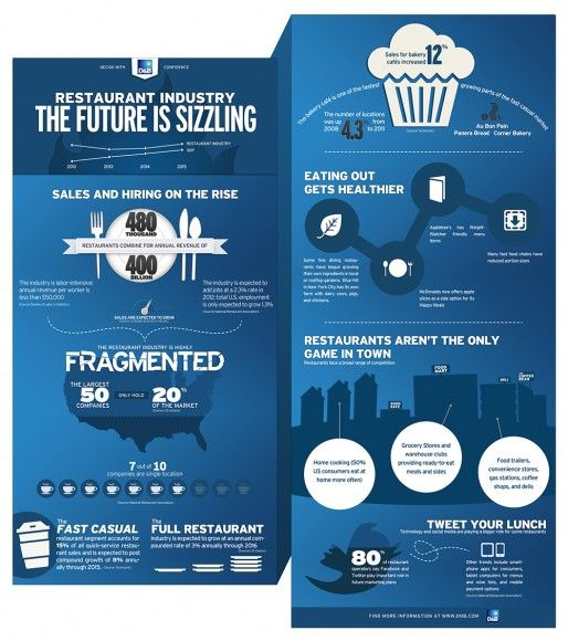 Check out this infographic to see why the restaurant industry is sizzling.  Click link above for full-sized image.