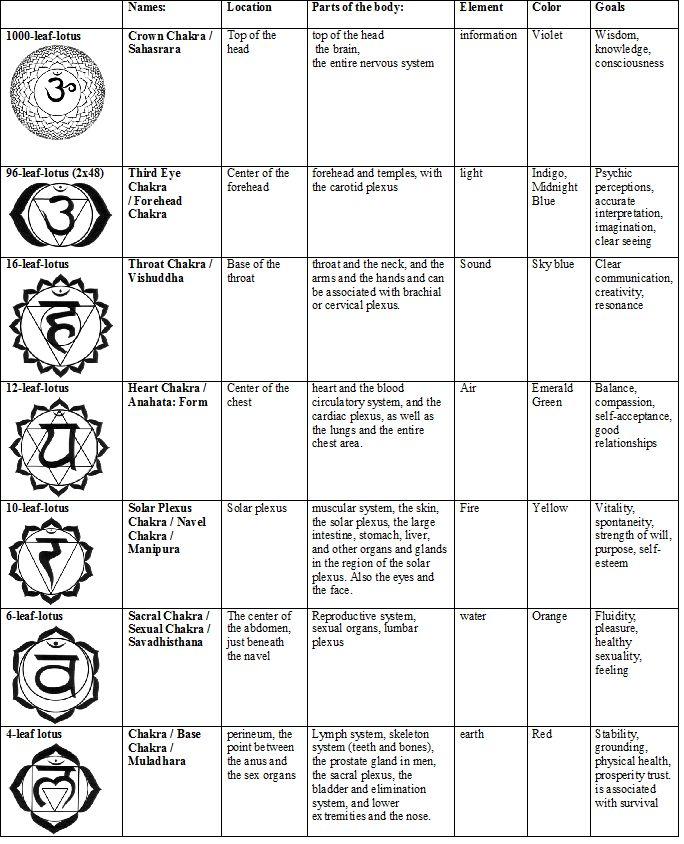 16d5d70048f29af7aabd1f71f383df8e--sanskrit-symbols-chakra-symbols  Pole Position Rotary Switch Wiring Diagram on