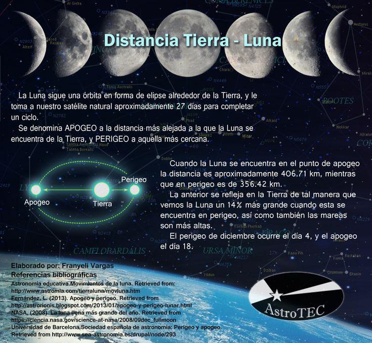 Distancia Tierra - Luna,  Por eso vemos la Luna un poco más grande.