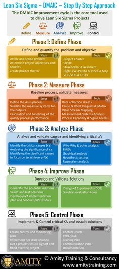23 best dmaic images on pinterest project management lean dmaic is a problem solving approach from the world of six sigma but its generic sciox Images
