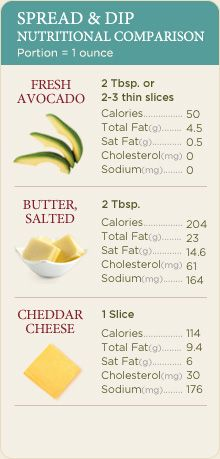 nutritional comparison of avocado / butter / cheese...surprising!  Avocado is low in saturated fats and lower in calories than I would have thought.