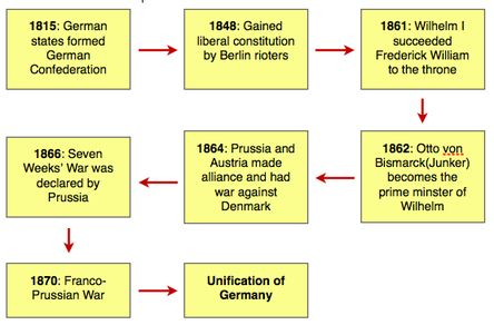 (1815-1871) Process of German Unification