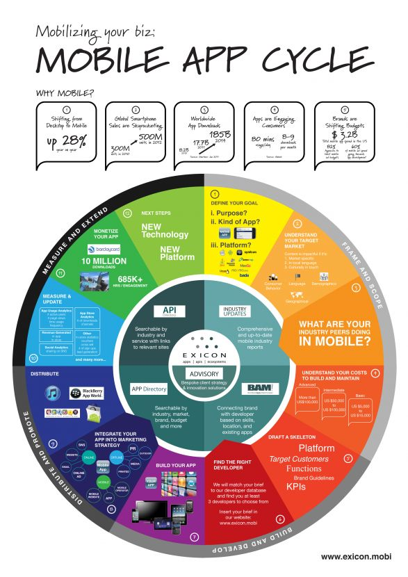 The mobile app cycle.http://mobile-apps-central.blogspot.com/2013/02/latest-iphone-app-sunrise-for-google.html